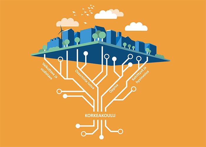 Auditoinnin arviointialueet: Osaamista luova korkeakoulu, Vaikuttava ja uudistava korkeakoulu, Kehittyvä ja hyvinvoiva korkeakoulu sekä Oppiva korkeakoulu.